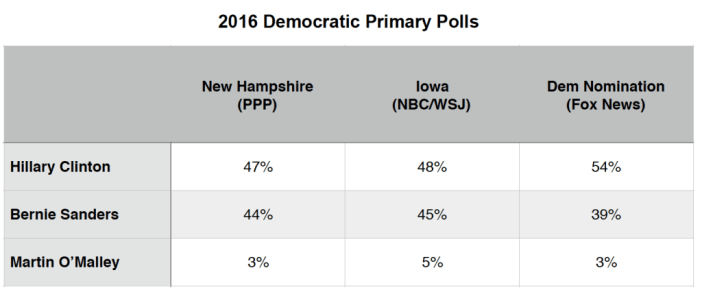 Primary Brief_Dem Polls_11 Jan 2016