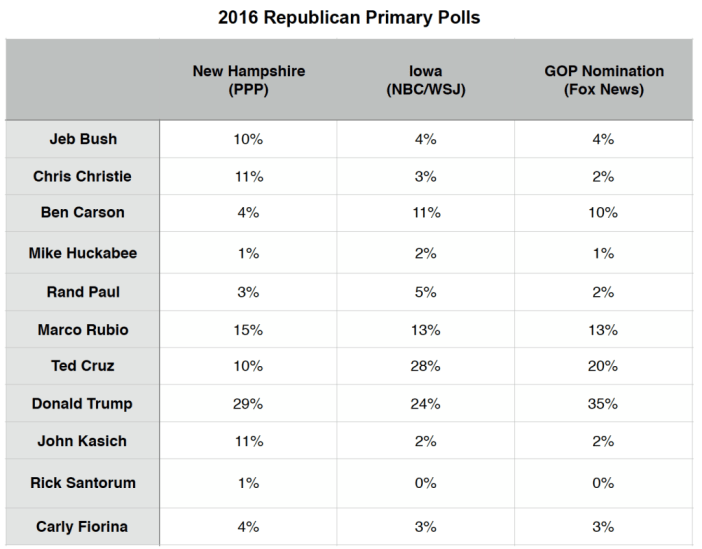 Primary Brief_GOP Polls_11 Jan 2016