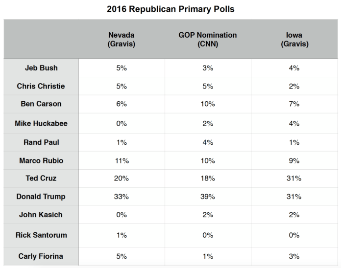 Primary Brief_GOP Polls_4 Jan 2016