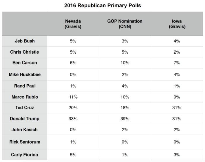 Primary Brief_GOP Polls_4 Jan 2016