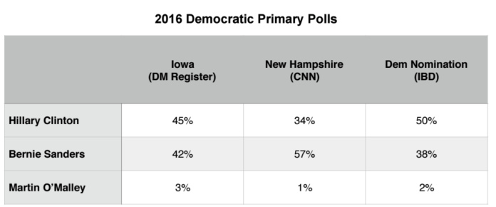 Primary Brief_Dem Polls_1 Feb 2016