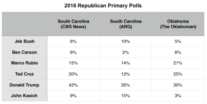 Primary Brief_GOP Polls_15 Feb 2016