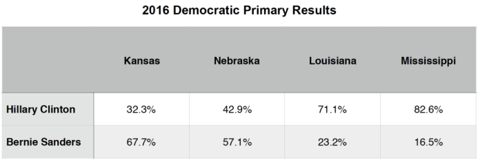 Primary Brief_Dem Polls_14 March 2016