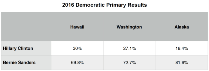 Primary Brief_Dem Polls_28 March 2016