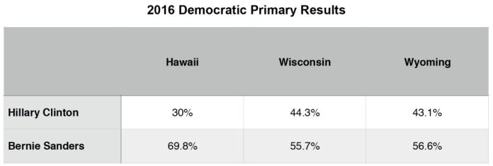 2016 Primary Brief_Dem Polls_11 April 2016