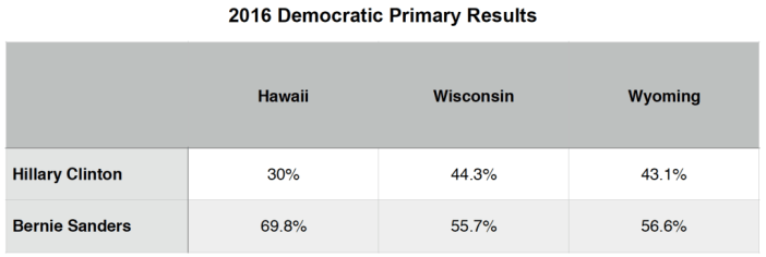 2016 Primary Brief_Dem Polls_11 April 2016