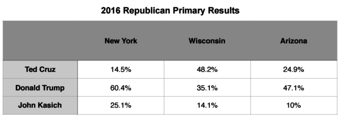 Primary Brief_GOP Polls_25 April 2016