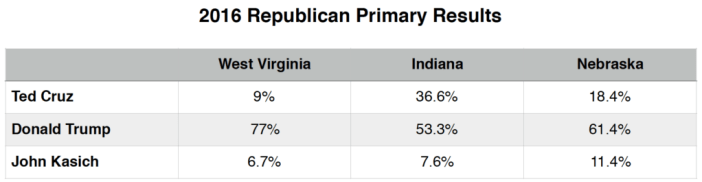 Primary Brief_GOP Polls_16 May 2016