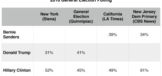 Primary Brief 2016_6 June polls
