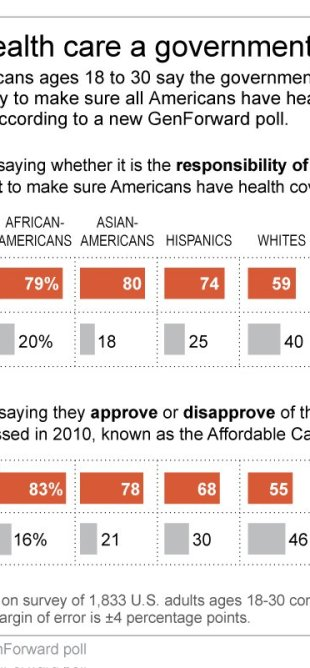 poll health care study