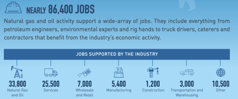2015 natural gas and oil jobs in Alabama