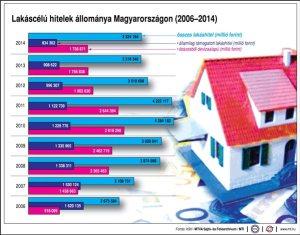 Lakáscélú hitelek hazánkban az elmúlt nyolc évben