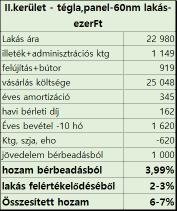 befektetésicélú_lakás_II_kerület
