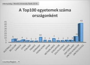 top100 egyetemek száma országonként