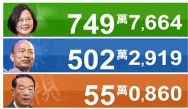 祝【速報】台湾総統選、蔡英文が韓国瑜に200万票以上の差をつけ再選
