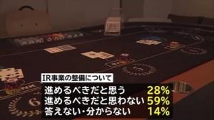 【TBS世論調査】安倍内閣支持率52.1%(+3.0)、不支持率44.7%(-3.0)