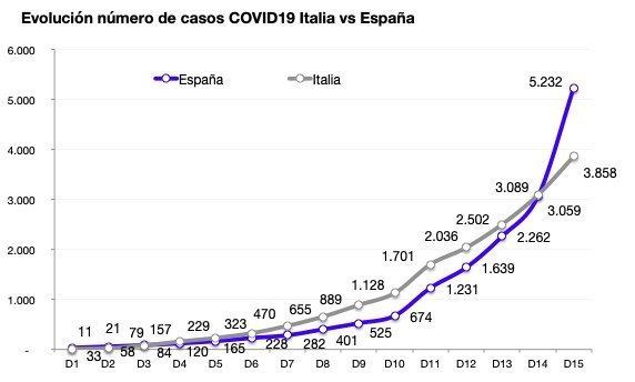 真🌸保守速報!スペイン、新たに2086人感染 累計感染者数5232人に