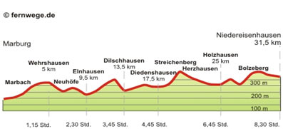 p-marburg-Niedereisenhausen