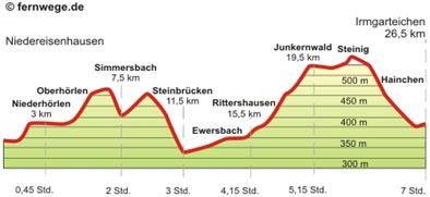 p-Niedereisenhausen-Irmgarteichen