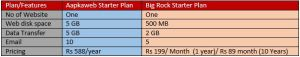 compare starter web hosting plan of big rock and aapkaweb