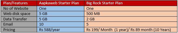 compare starter wordpress hosting plan of big rock and aapkaweb
