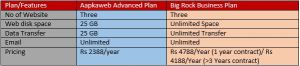 comparison of aapkaweb advanced plan and bigrock business wordpress hosting plan