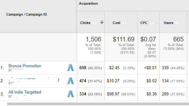 analytics help in detecting competitors from clicking ads