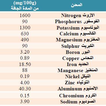 جدول محتوى المعادن الموجودة في المتة