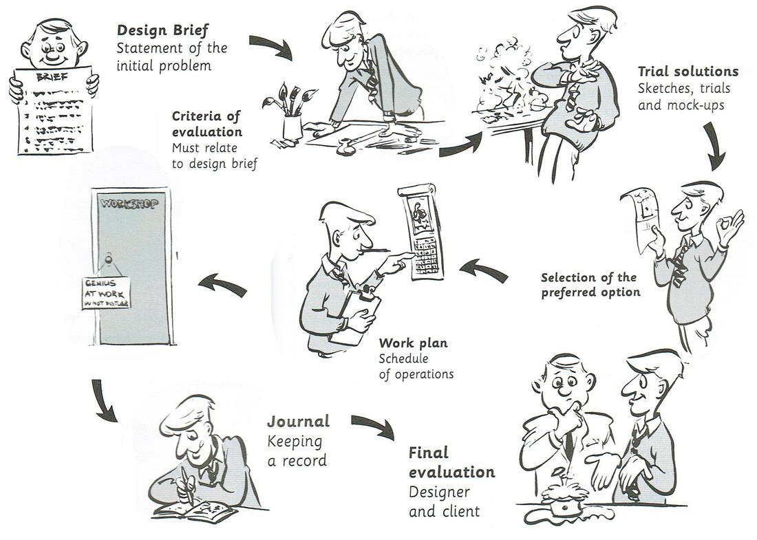 Problem Solving By Design