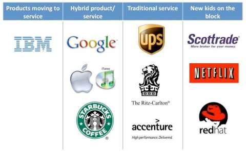 Examples Service Brand Landscape