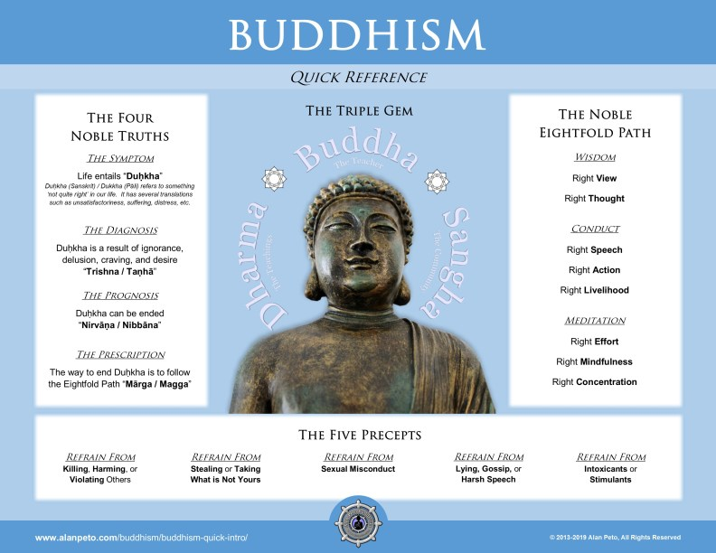 Buddhism Quick Start Reference - 2019 - by Alan Peto