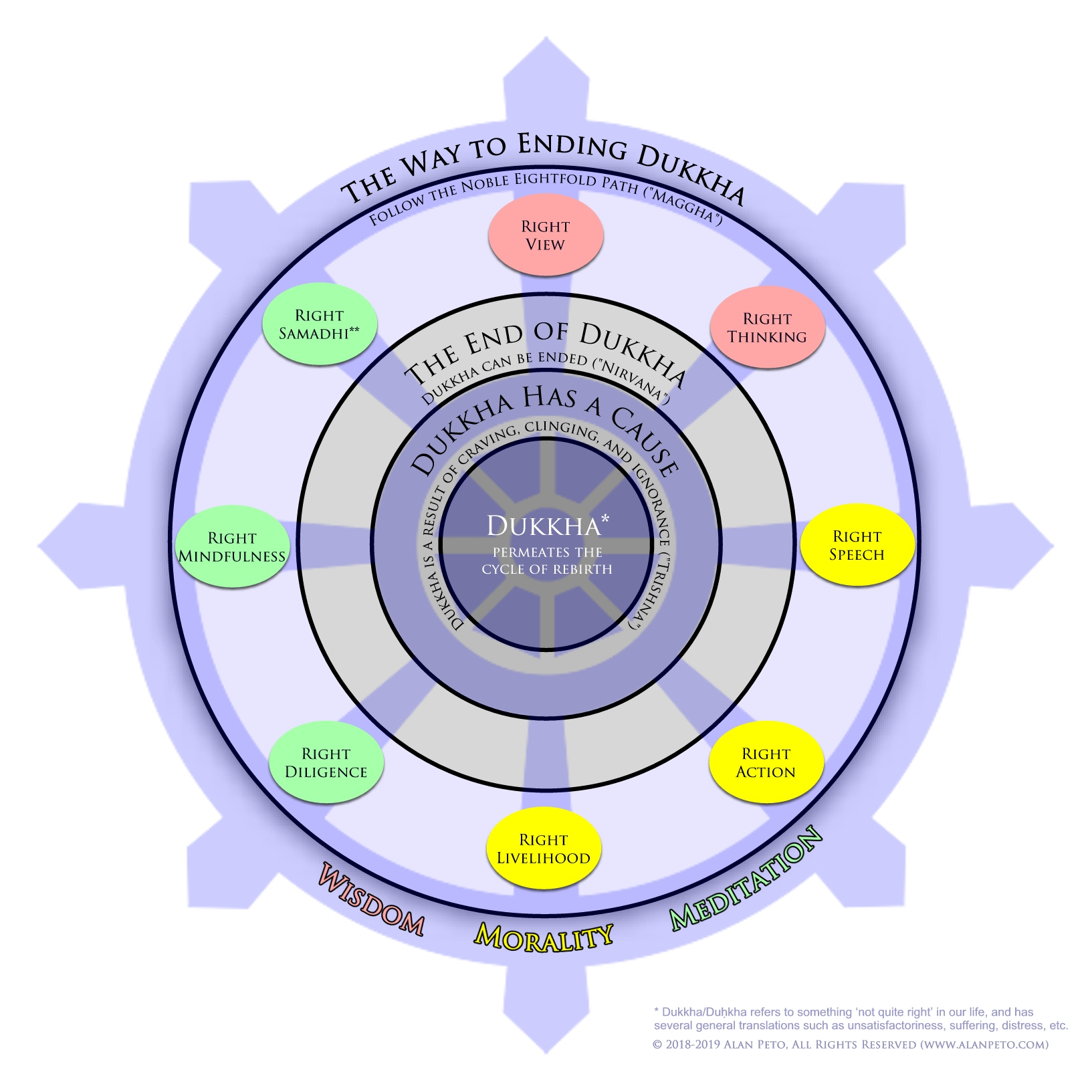 Understanding The Four Noble Truths Of Buddhism With