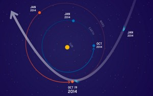 This graphic depicts the orbit of comet C/2013 A1 Siding Spring as it swings around the sun in 2014. On Oct. 19, the comet will have a very close pass at Mars. Its nucleus will miss Mars by about 82,000 miles. Image-NASA