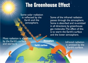 The sun emits short, high-energy wavelengths: visible light and ultraviolet radiation. Earth absorbs this energy and emits it as long-wave, or infrared, radiation.EPA
