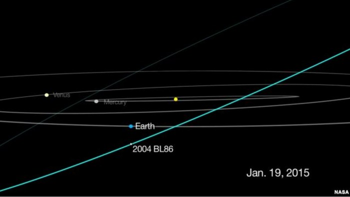Asteroid to Fly By Earth Monday