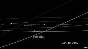This graphic depicts the passage of asteroid 2004 BL86, which will come no closer than about three times the distance from Earth to the moon on Jan. 26, 2015.