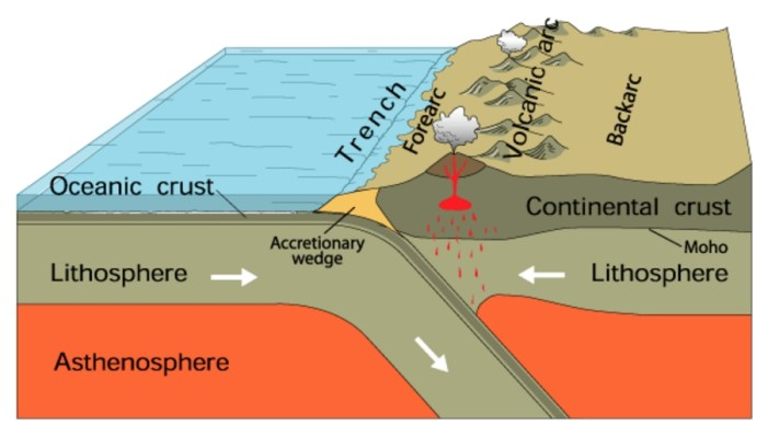 Arc Volcano Releases Mix of Material from Earth's Mantle and Crust