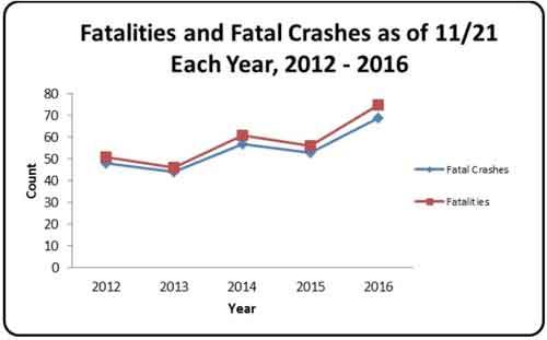 Alaska sees 34% Increase in Traffic Fatalities in 2016