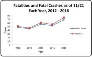graph-fatalities