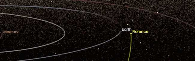 Asteroid Florence, a large near-Earth asteroid, will pass safely by Earth on Sept. 1, 2017, at a distance of about 4.4 million miles. Image credit: NASA