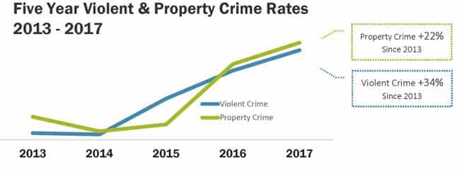 "2017 ""Crime in Alaska"" Report Released"