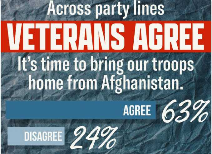 63% of US Veterans Support Afghanistan Withdrawal: Poll