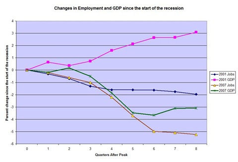 Employment and Jobs Graph