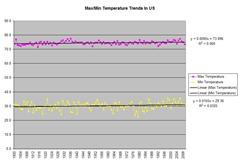 NOAAMonthlyMaxMinTemperatureData