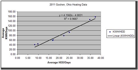 2011 Goshen Heating Regression