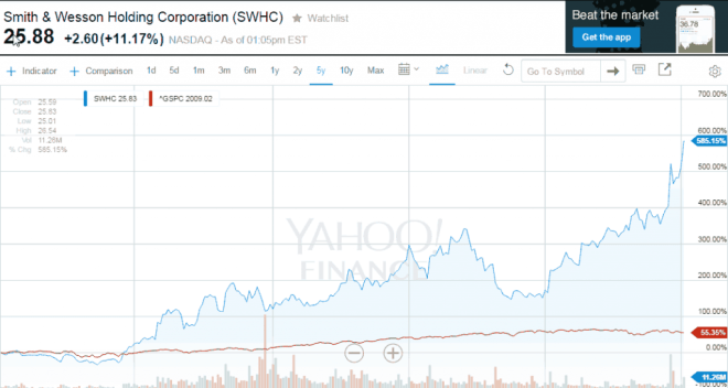 SWHC Chart From Yahoo Finance 2016-01-05