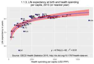 OECD Healthcare 2015