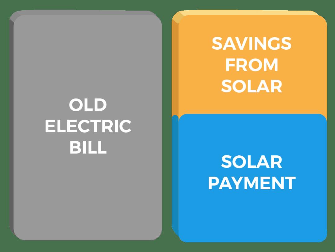 cost of solar san antonio solar costs san antonio solar energy san antonio