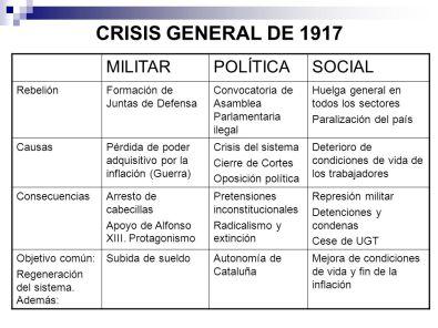 crisis del 17