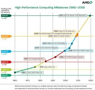 Supercomputer Performance